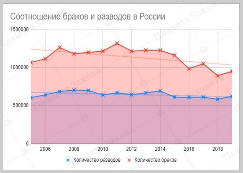 Соотношение браков и разводов в России