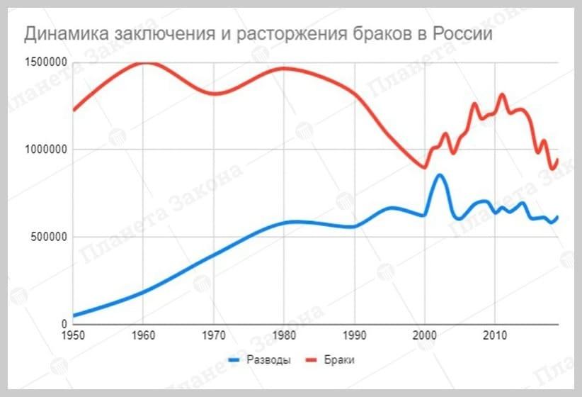 динамика заключения и расторжения браков в России