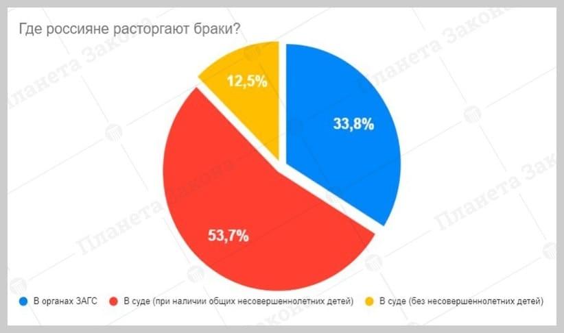 где чаще расторгают браки в России?